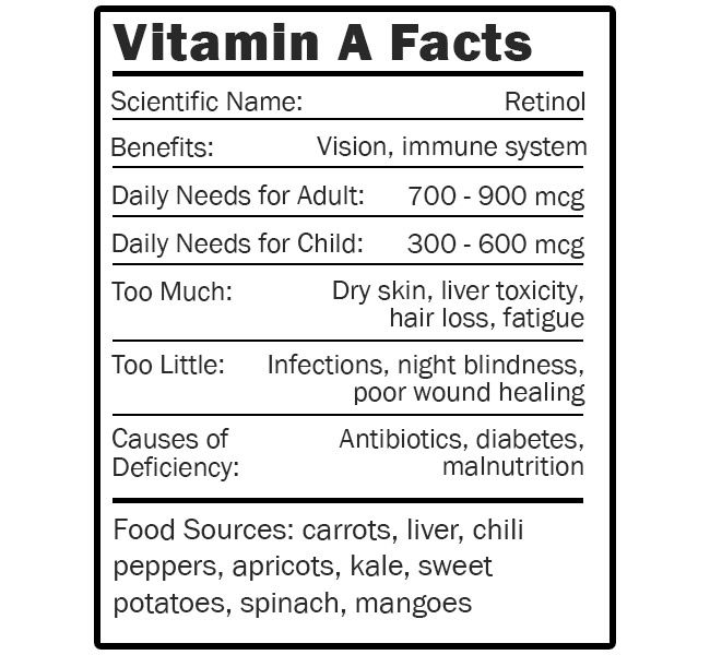 Vitamin A Facts